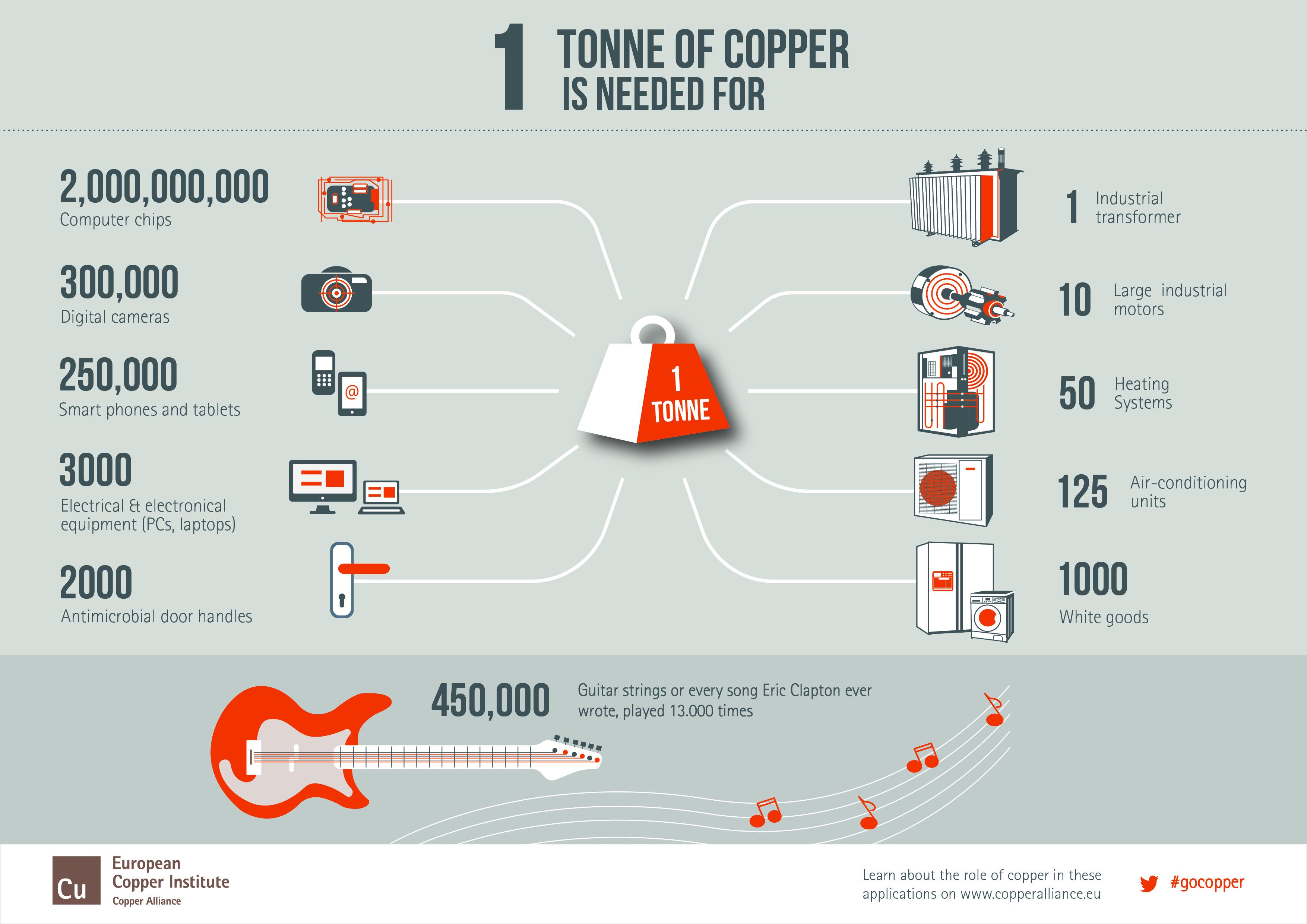 La importancia del cobre en nuestra vida